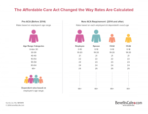 Affordable Care Act Change