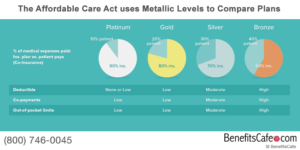 The ACA uses Metallic Levels to Compare Plans